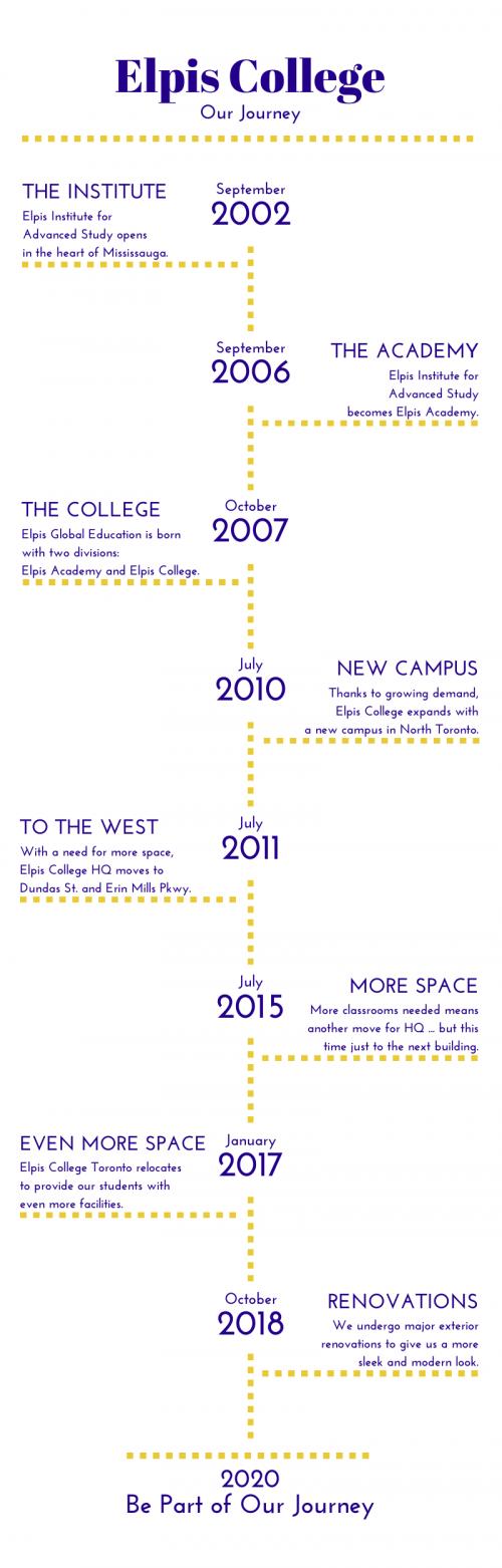 Elpis – Timeline 2020